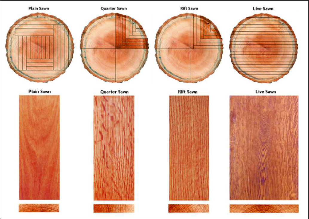 Grain Patterns when Sawing Lumber